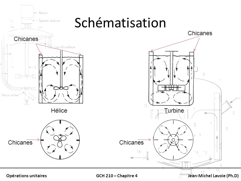 Schématisation Chicanes Chicanes Hélice Turbine Chicanes Chicanes