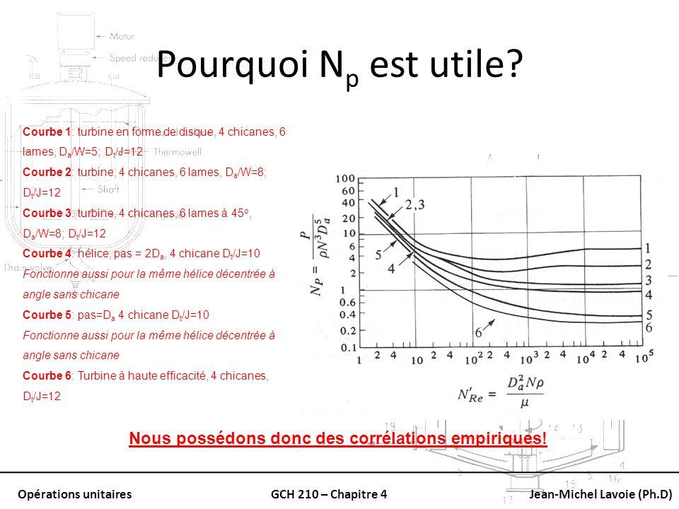 Pourquoi Np est utile Courbe 1: turbine en forme de disque, 4 chicanes, 6 lames, Da/W=5; Dt/J=12.