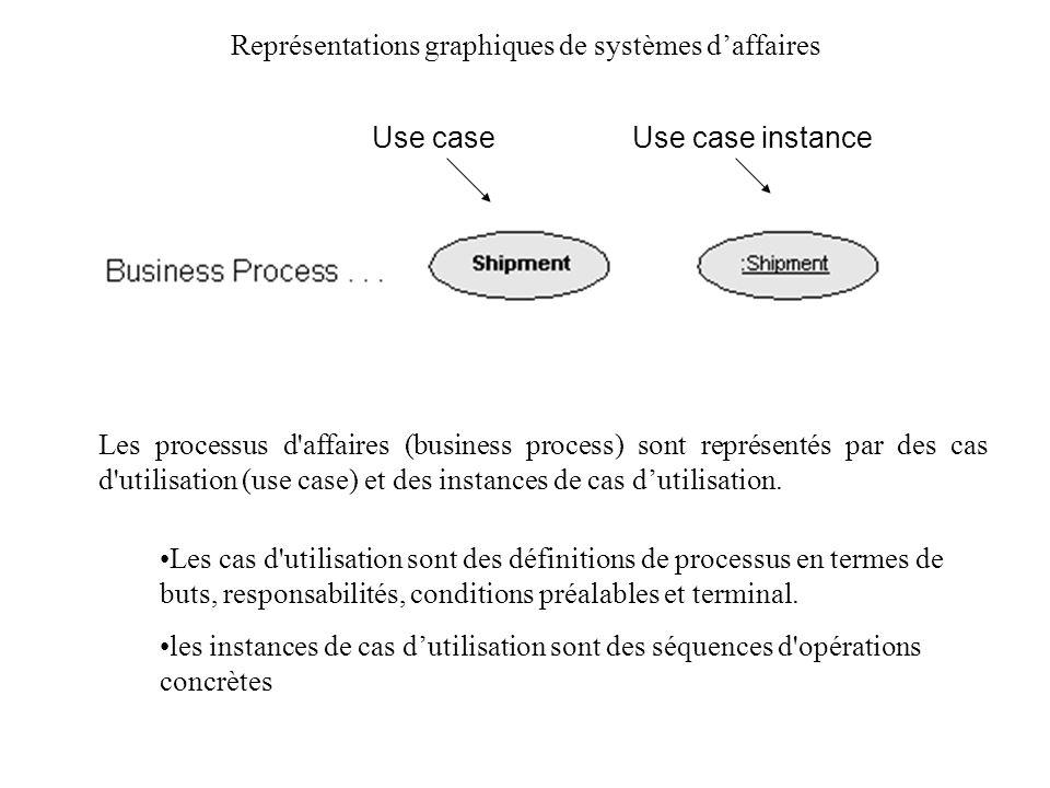 Représentations graphiques de systèmes d'affaires
