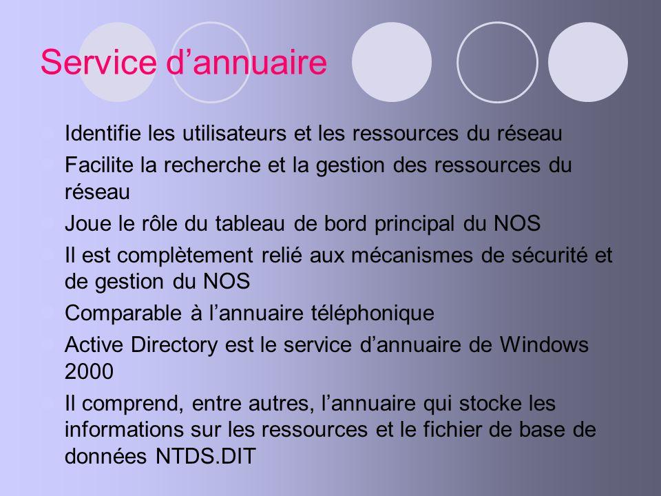 Service d'annuaire Identifie les utilisateurs et les ressources du réseau. Facilite la recherche et la gestion des ressources du réseau.