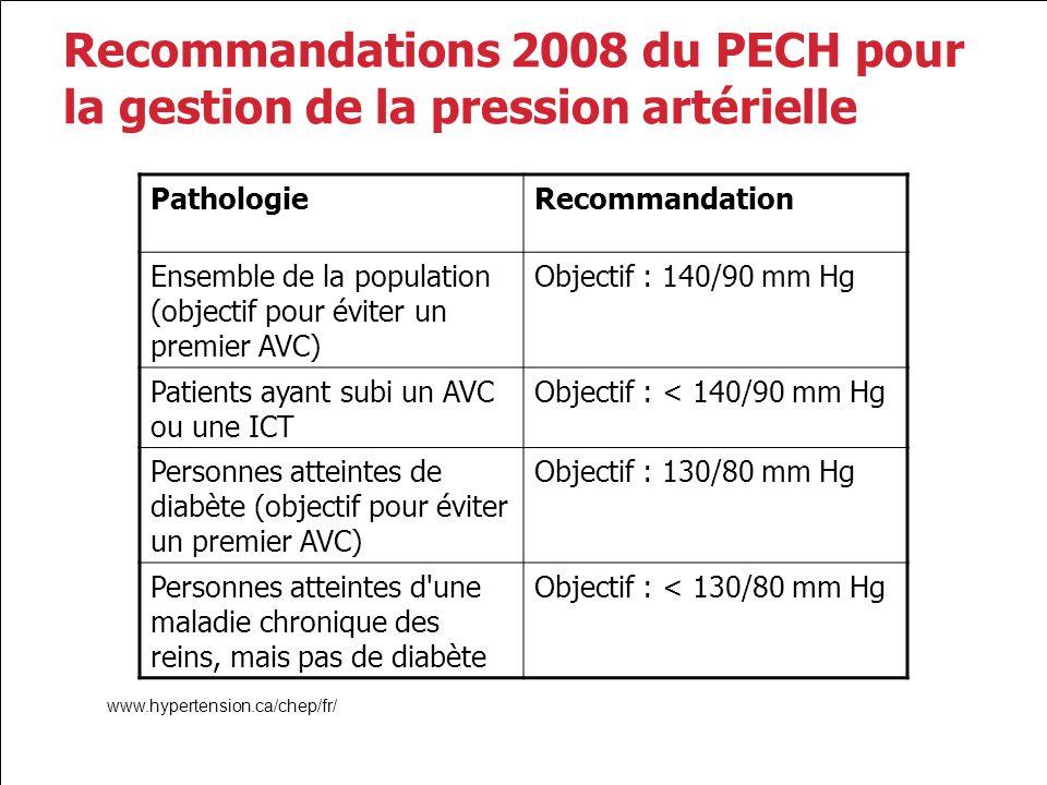 Recommandations 2008 du PECH pour la gestion de la pression artérielle