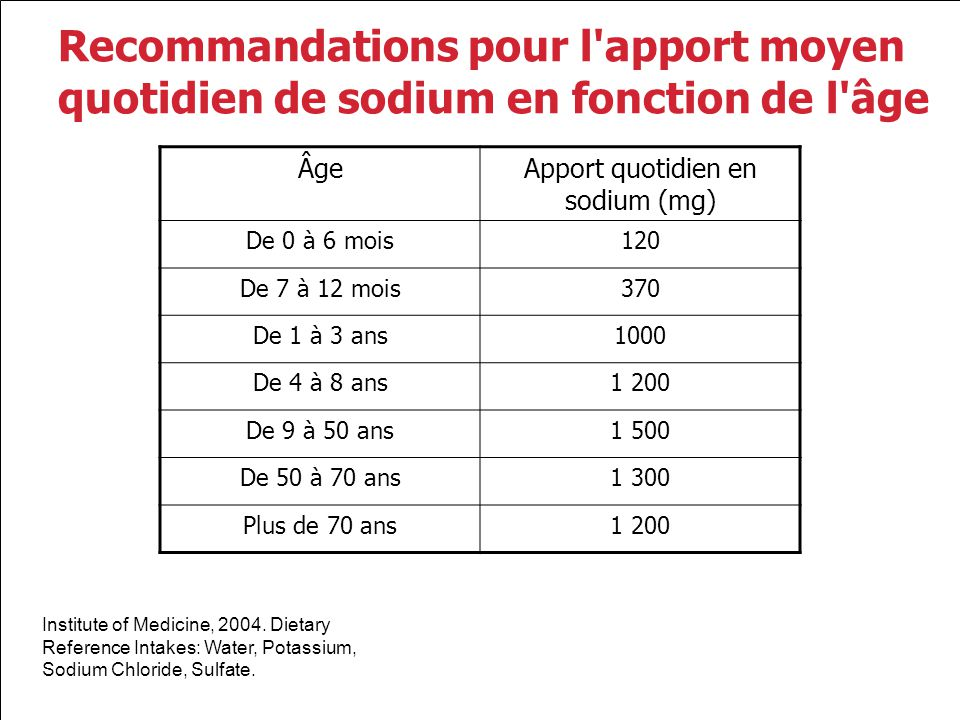 Apport quotidien en sodium (mg)