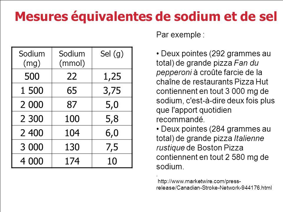 Mesures équivalentes de sodium et de sel