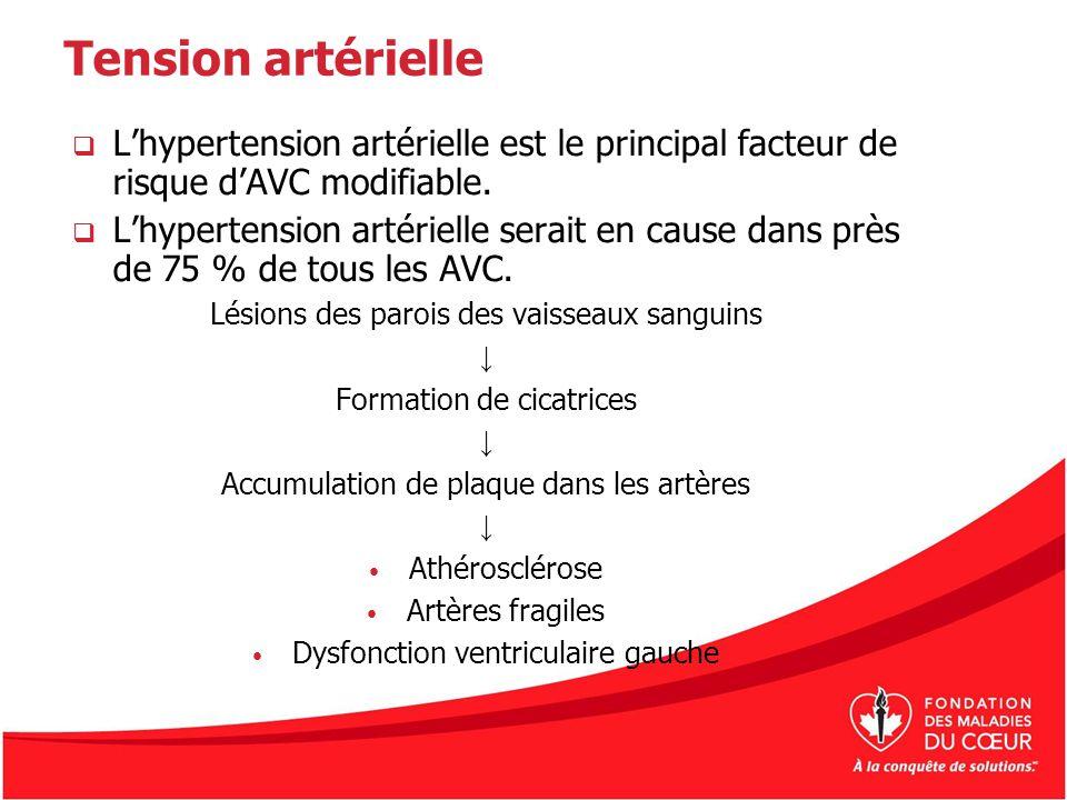 Tension artérielle L'hypertension artérielle est le principal facteur de risque d'AVC modifiable.