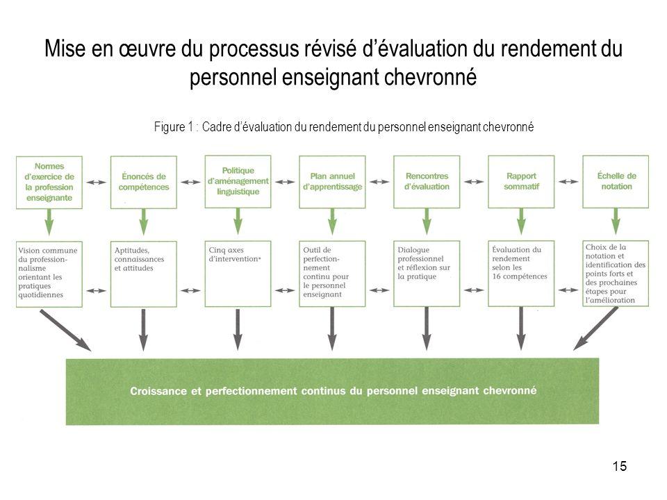 Mise en œuvre du processus révisé d'évaluation du rendement du personnel enseignant chevronné