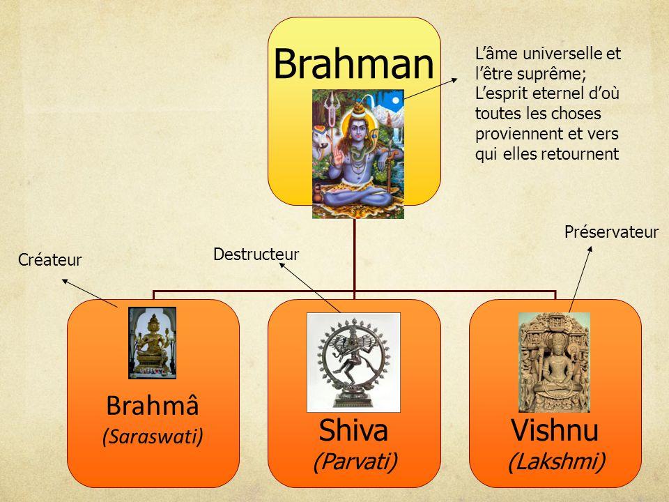 Brahman Brahmâ (Saraswati) Shiva Vishnu (Lakshmi) (Parvati)