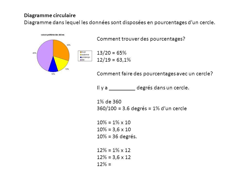 Diagramme circulaire Diagramme dans lequel les données sont disposées en pourcentages d'un cercle. Comment trouver des pourcentages