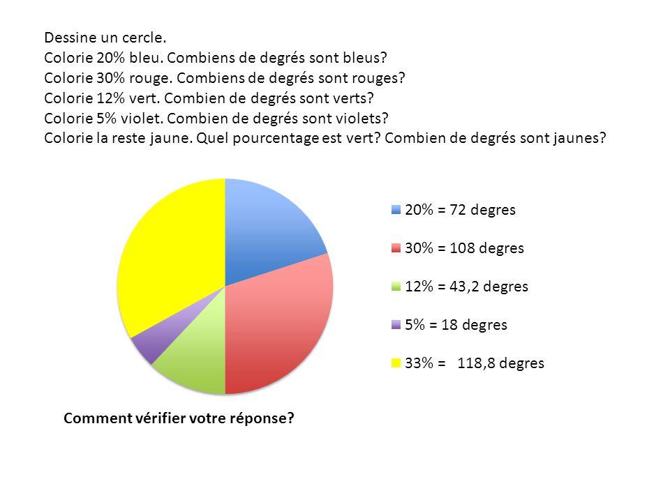 Dessine un cercle. Colorie 20% bleu. Combiens de degrés sont bleus Colorie 30% rouge. Combiens de degrés sont rouges