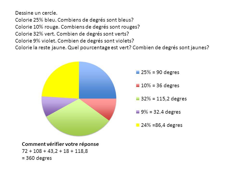 Dessine un cercle. Colorie 25% bleu. Combiens de degrés sont bleus Colorie 10% rouge. Combiens de degrés sont rouges