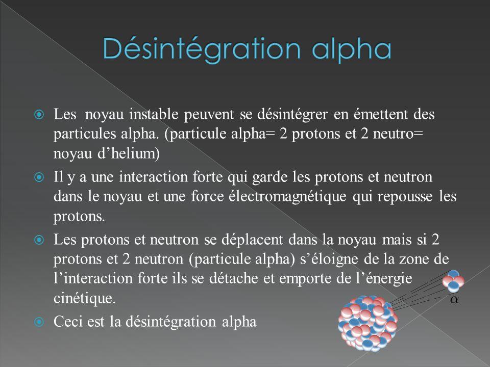 Désintégration alpha