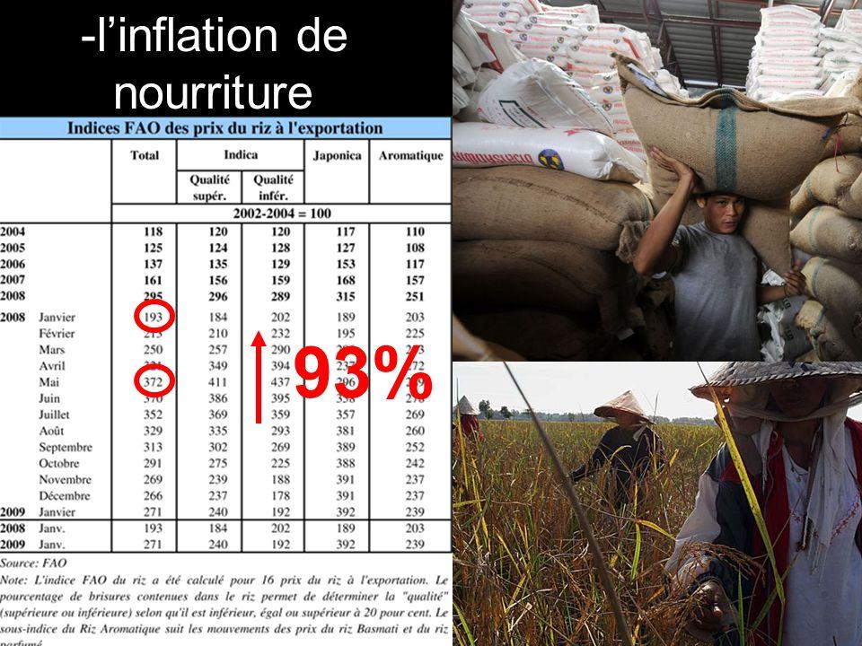 -l'inflation de nourriture