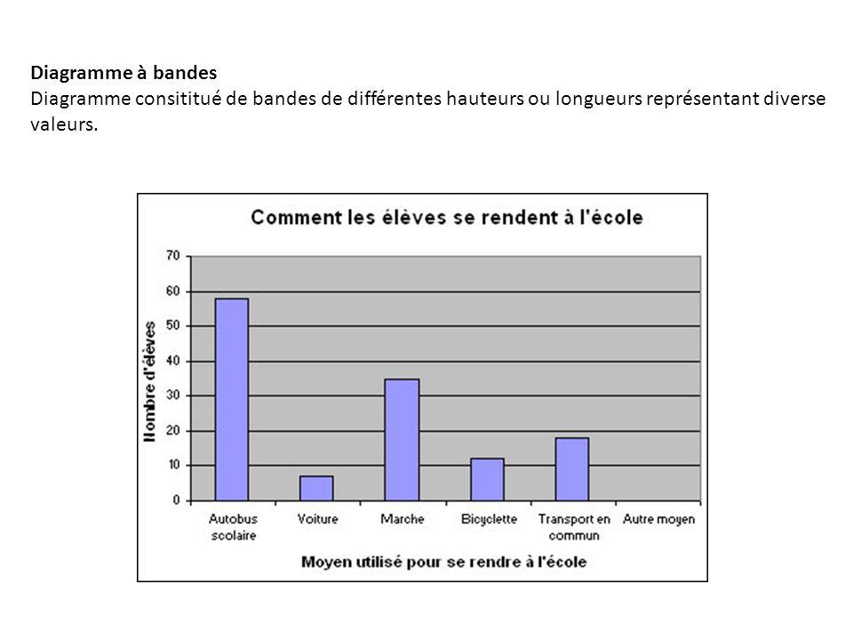 Diagramme à bandes Diagramme consititué de bandes de différentes hauteurs ou longueurs représentant diverse valeurs.