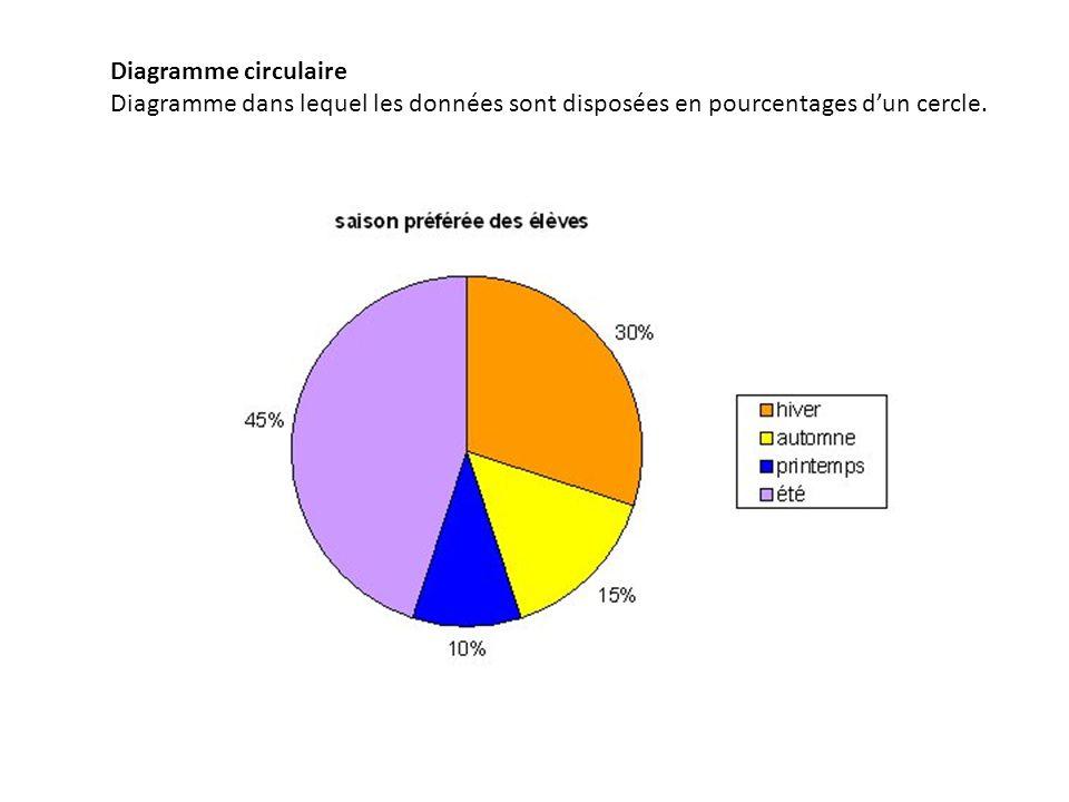 Diagramme circulaire Diagramme dans lequel les données sont disposées en pourcentages d'un cercle.