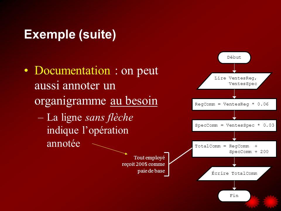 Documentation : on peut aussi annoter un organigramme au besoin