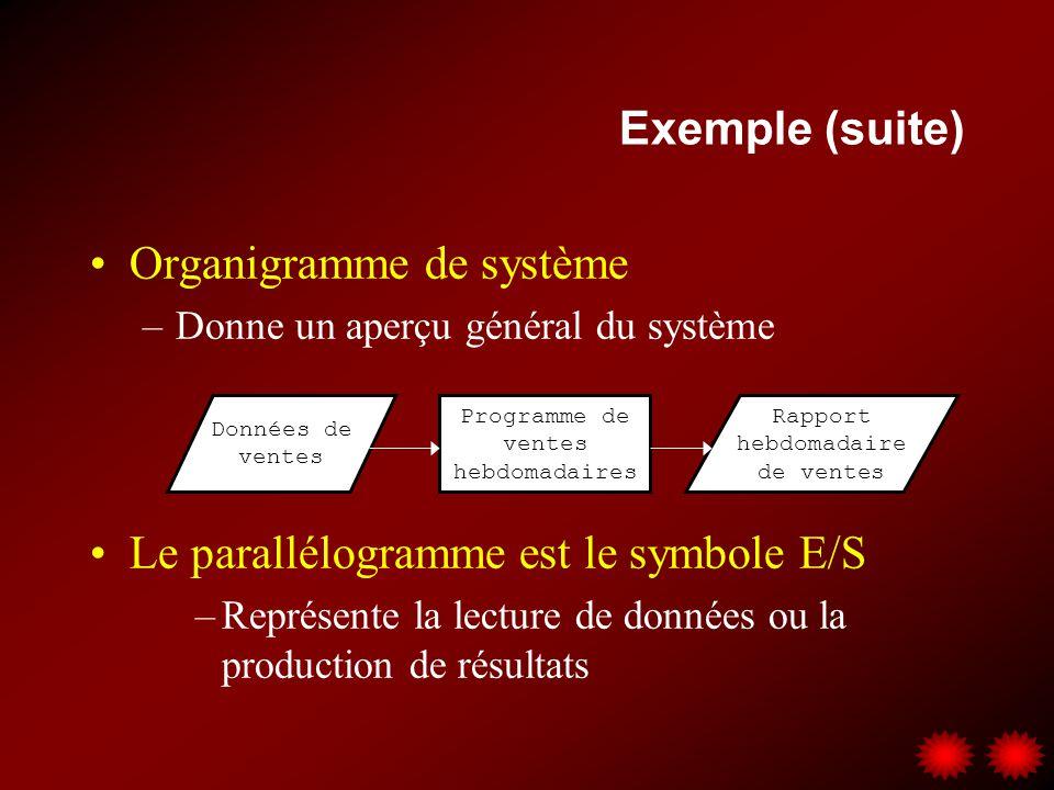 Organigramme de système