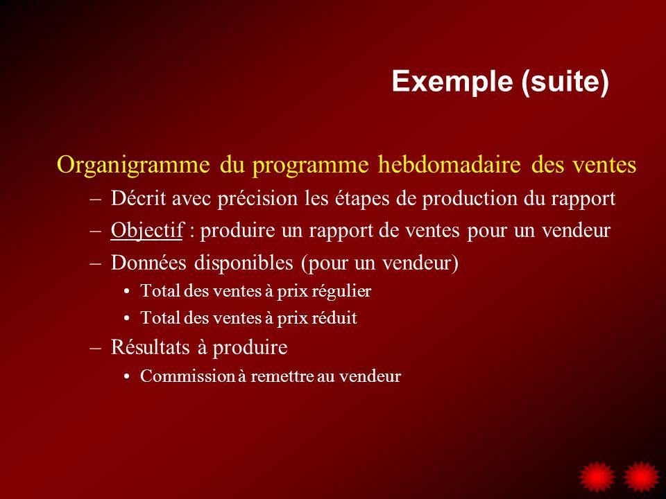Exemple (suite) Organigramme du programme hebdomadaire des ventes