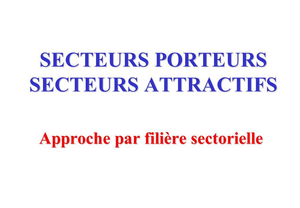 SECTEURS PORTEURS SECTEURS ATTRACTIFS