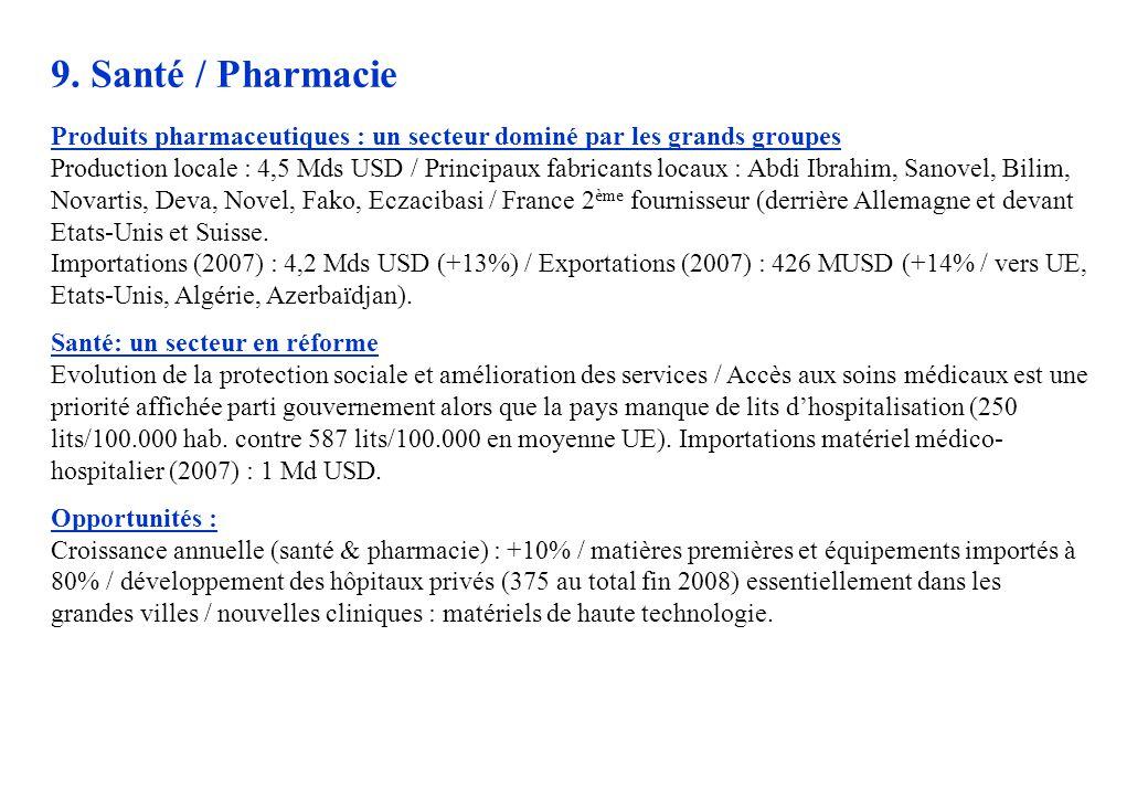 9. Santé / Pharmacie Produits pharmaceutiques : un secteur dominé par les grands groupes.