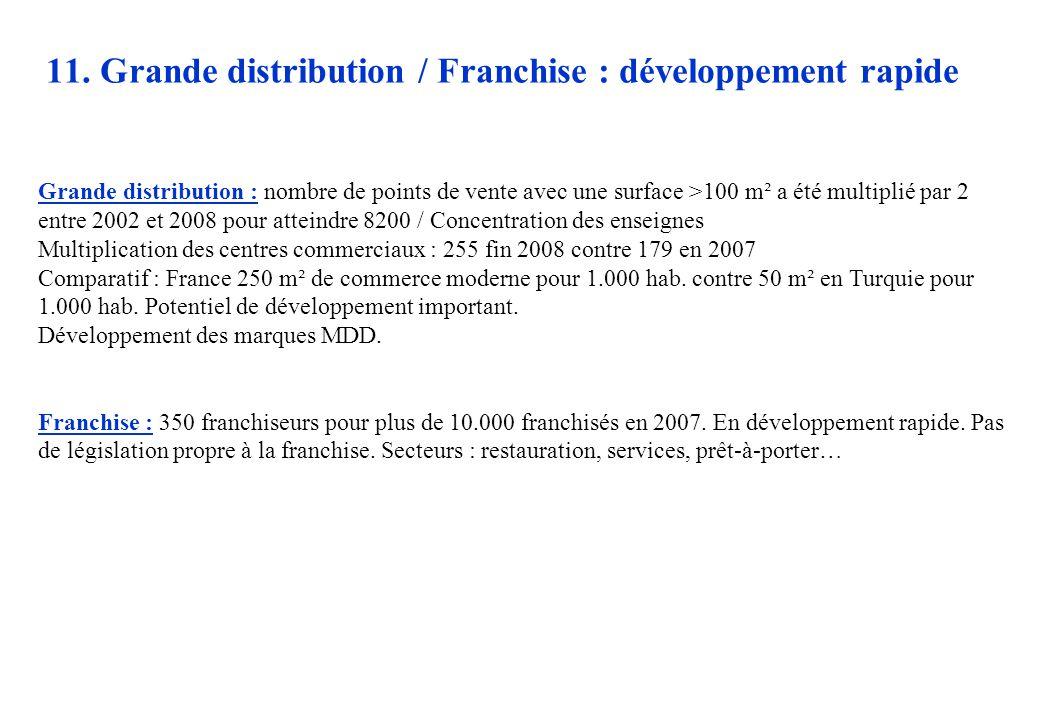 11. Grande distribution / Franchise : développement rapide