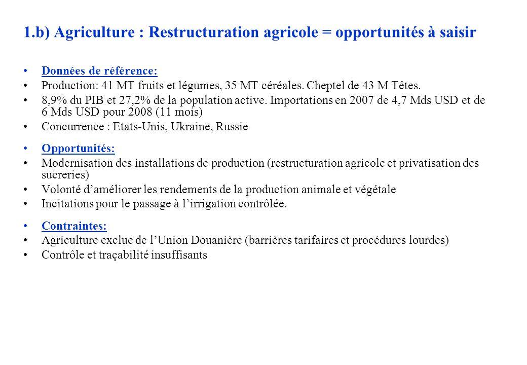 1.b) Agriculture : Restructuration agricole = opportunités à saisir