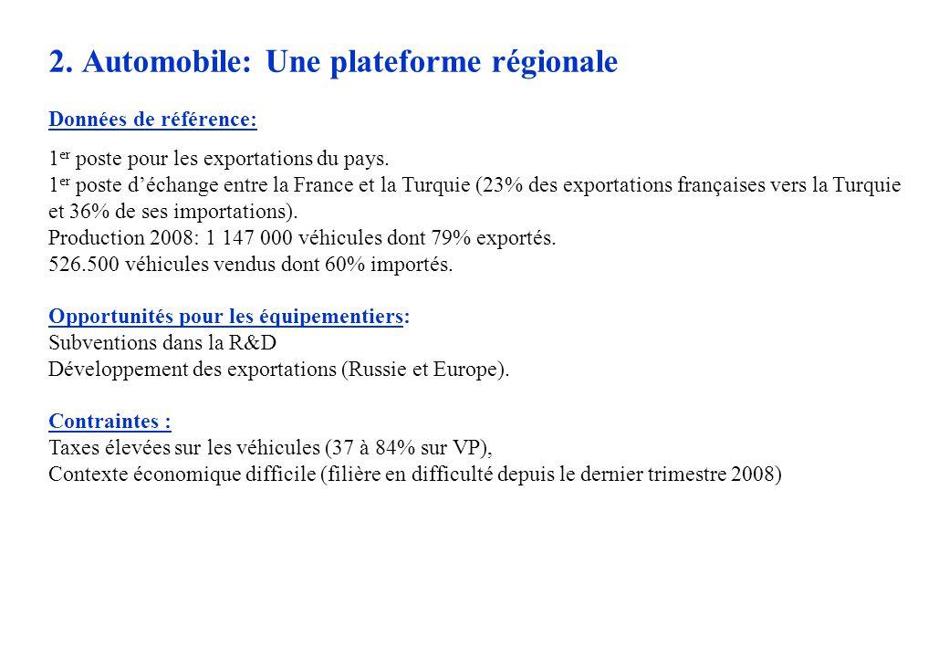 2. Automobile: Une plateforme régionale