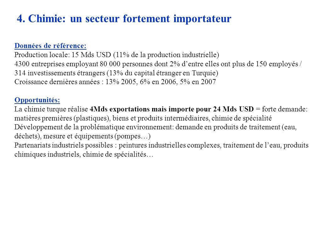 4. Chimie: un secteur fortement importateur