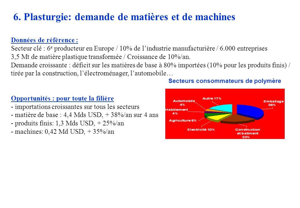 6. Plasturgie: demande de matières et de machines