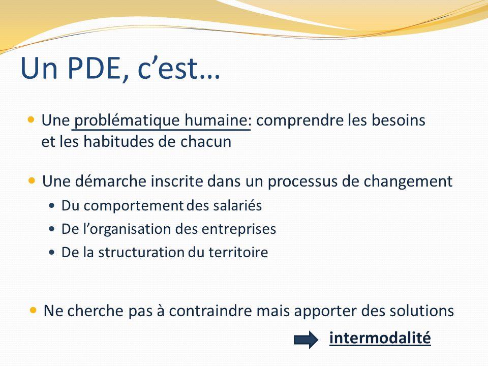 Un PDE, c'est… Une problématique humaine: comprendre les besoins et les habitudes de chacun. Une démarche inscrite dans un processus de changement.