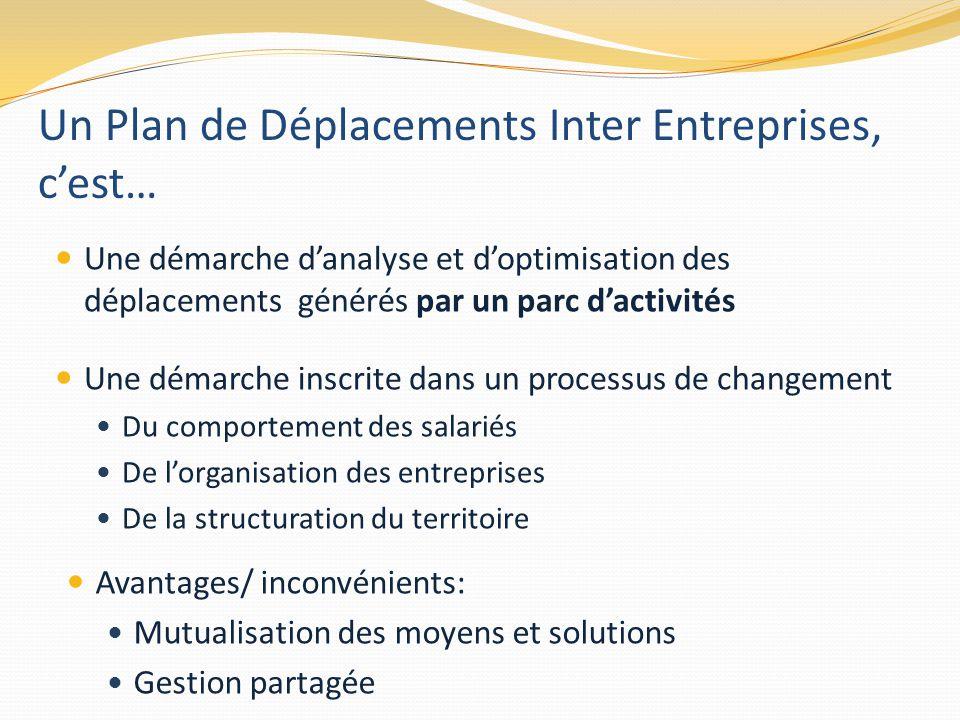 Un Plan de Déplacements Inter Entreprises, c'est…