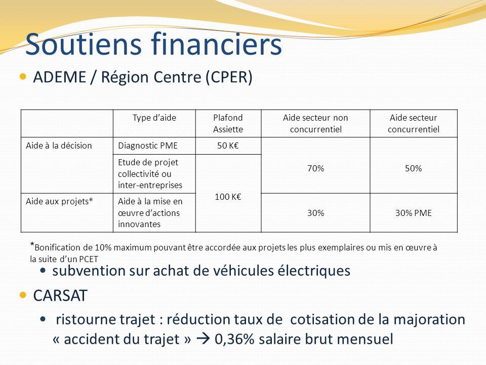 Soutiens financiers ADEME / Région Centre (CPER) CARSAT