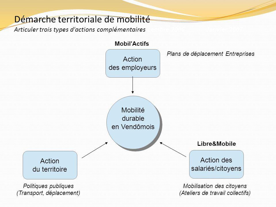 Démarche territoriale de mobilité