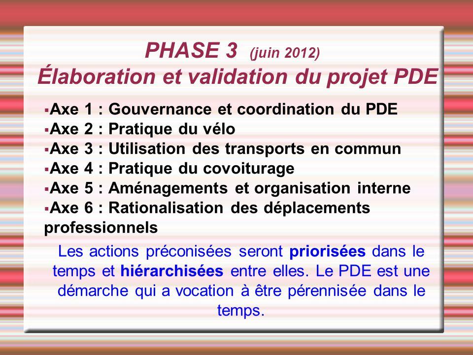 PHASE 3 (juin 2012) Élaboration et validation du projet PDE