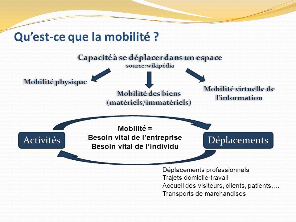 Qu'est-ce que la mobilité