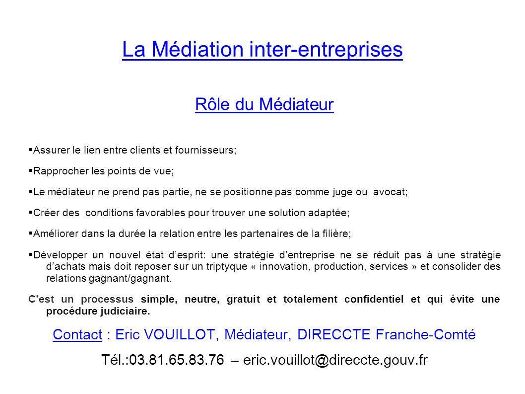 La Médiation inter-entreprises
