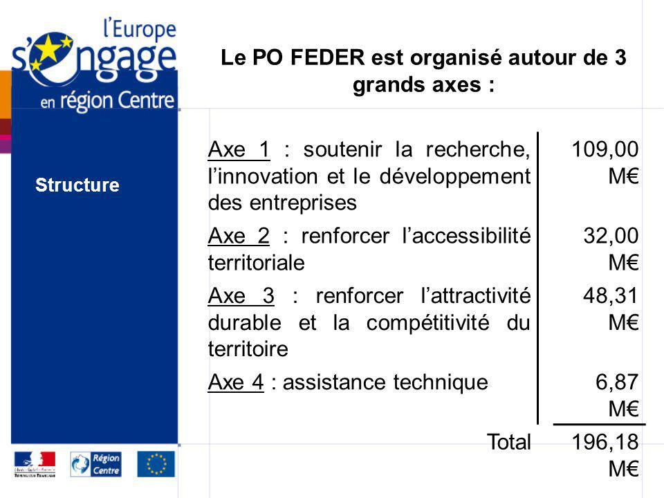 Le PO FEDER est organisé autour de 3 grands axes :