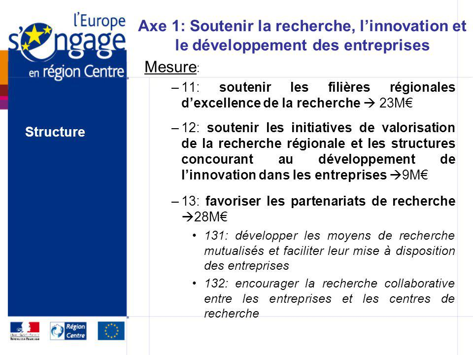 Axe 1: Soutenir la recherche, l'innovation et le développement des entreprises