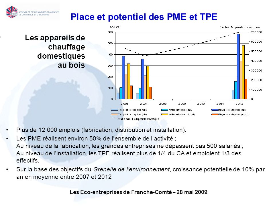 Place et potentiel des PME et TPE