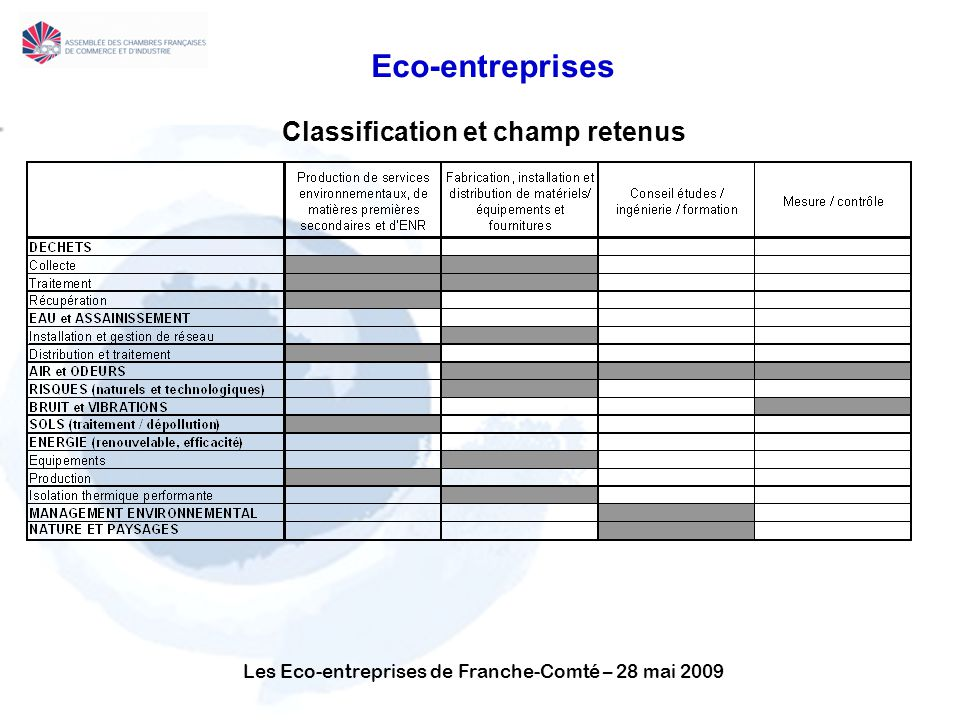Classification et champ retenus