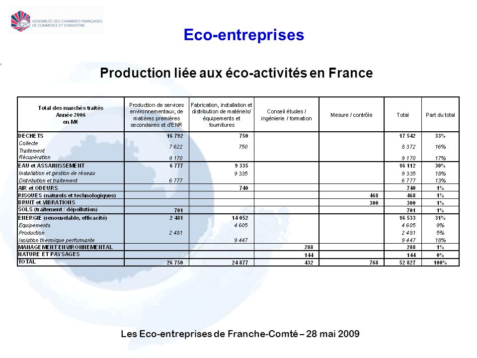 Production liée aux éco-activités en France
