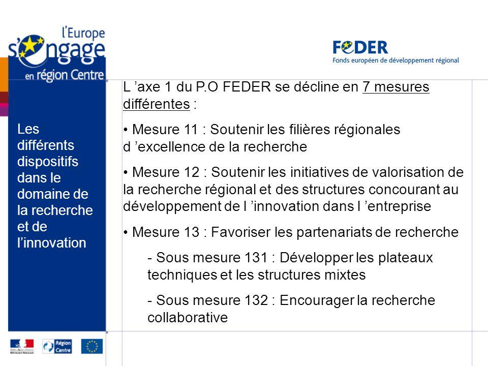 L 'axe 1 du P.O FEDER se décline en 7 mesures différentes :