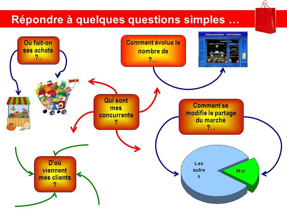 Répondre à quelques questions simples …