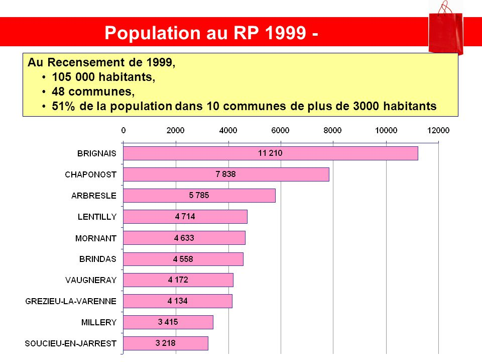 Population au RP 1999 - Au Recensement de 1999, 105 000 habitants,