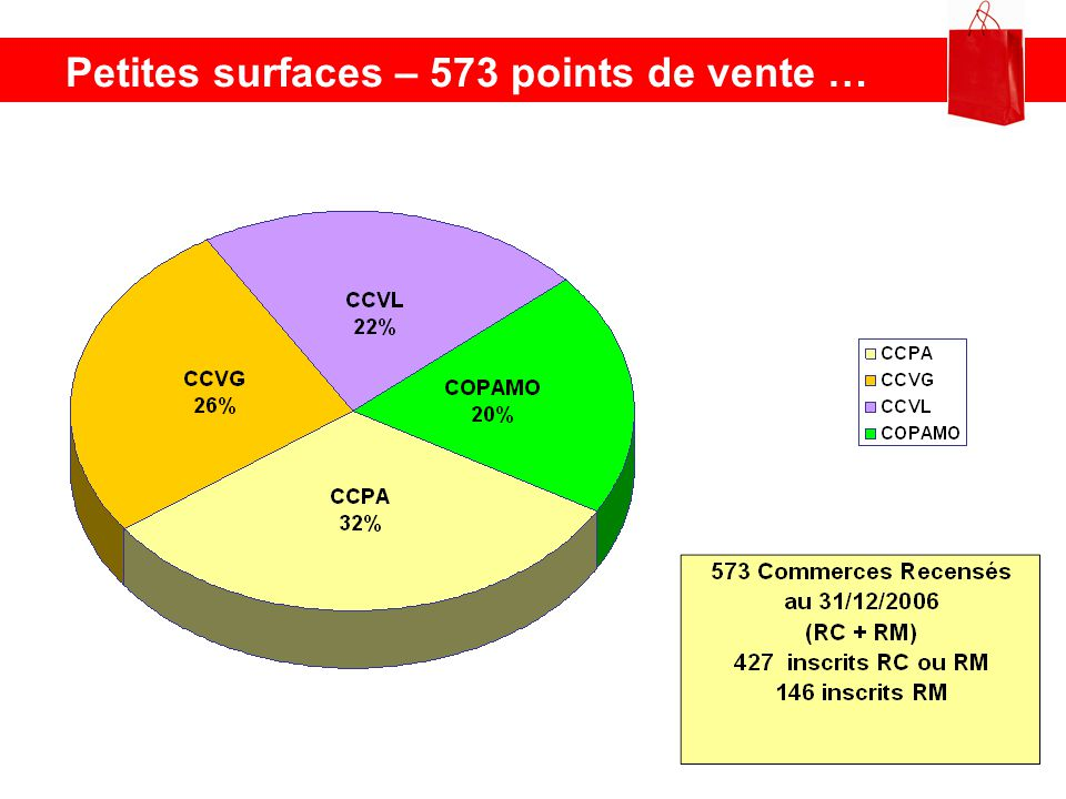 Petites surfaces – 573 points de vente …