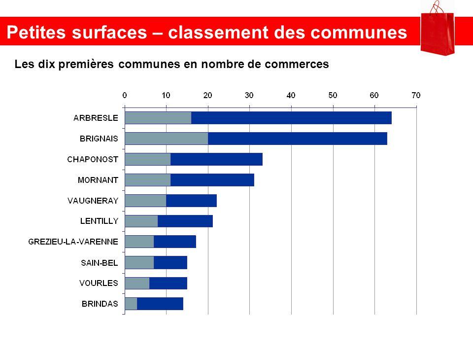Petites surfaces – classement des communes