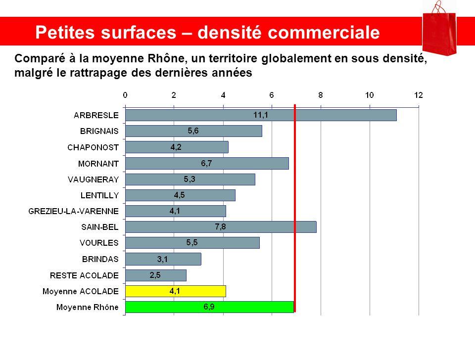 Petites surfaces – densité commerciale