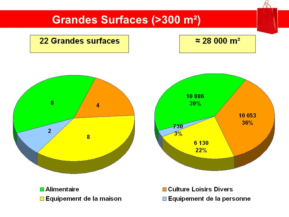 Grandes Surfaces (>300 m²)