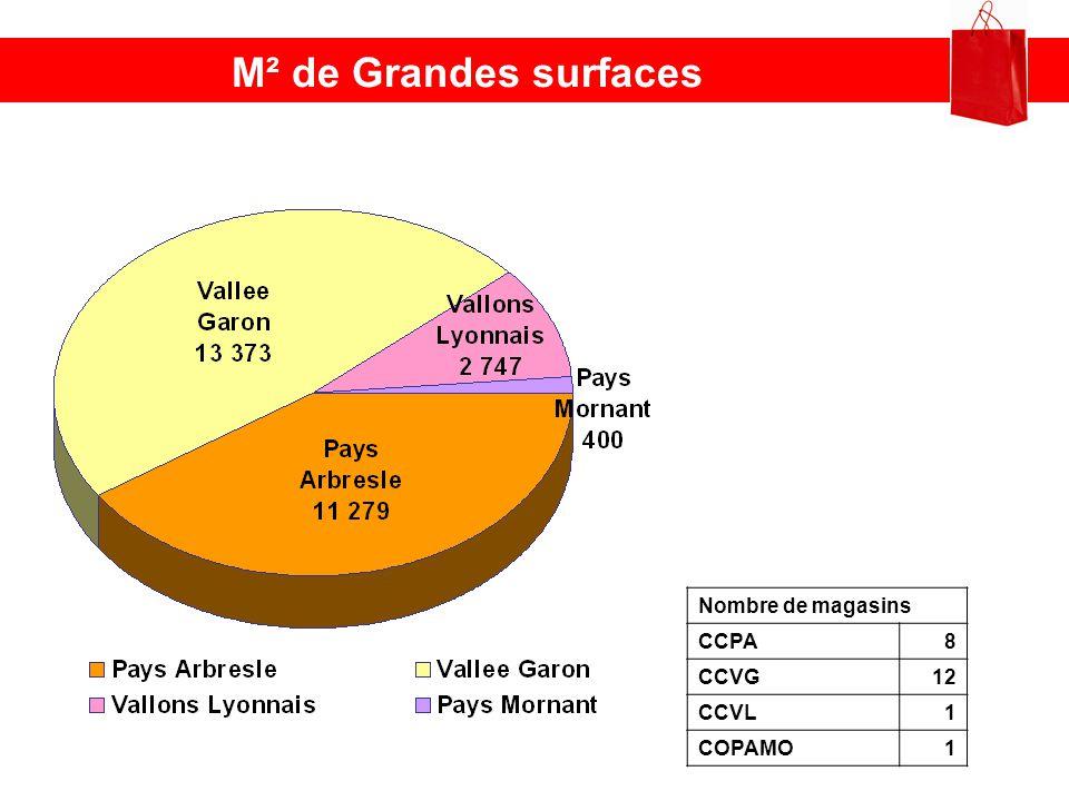 M² de Grandes surfaces Nombre de magasins CCPA 8 CCVG 12 CCVL 1 COPAMO