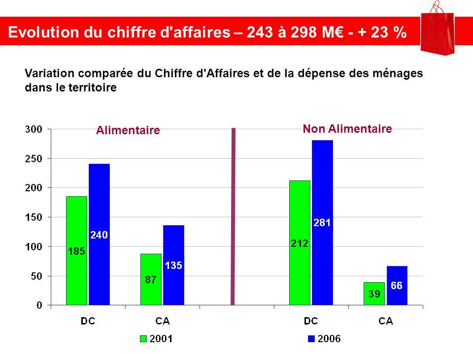 Evolution du chiffre d affaires – 243 à 298 M€ - + 23 %