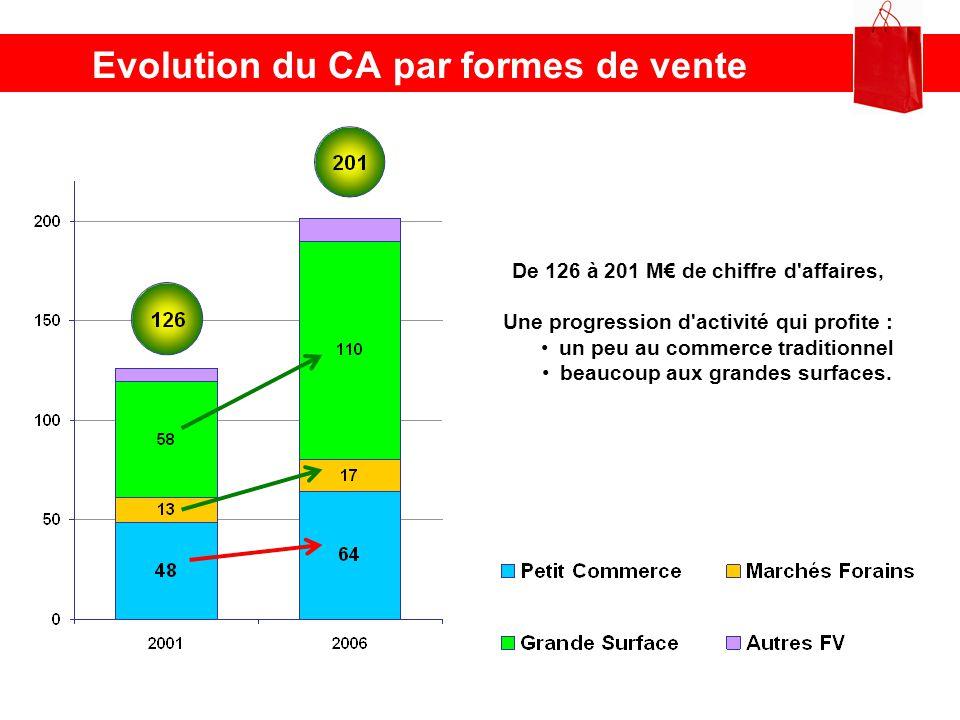 Evolution du CA par formes de vente