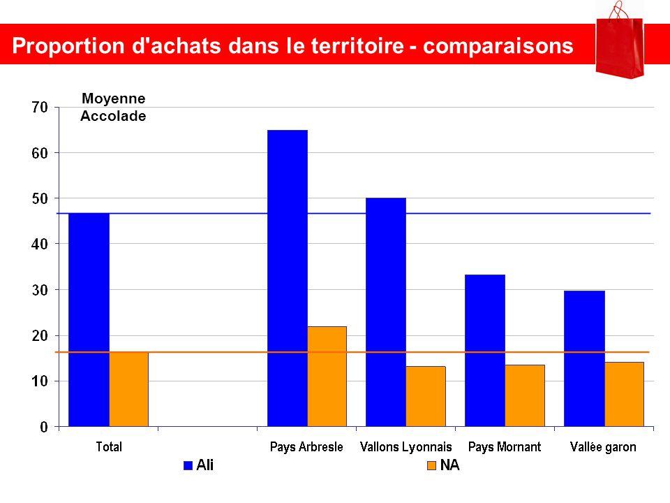 Proportion d achats dans le territoire - comparaisons